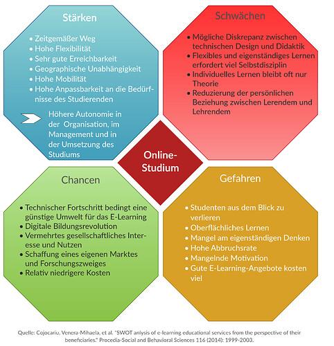 Online Studium_Beispiel einer Visualisierung - Kopie